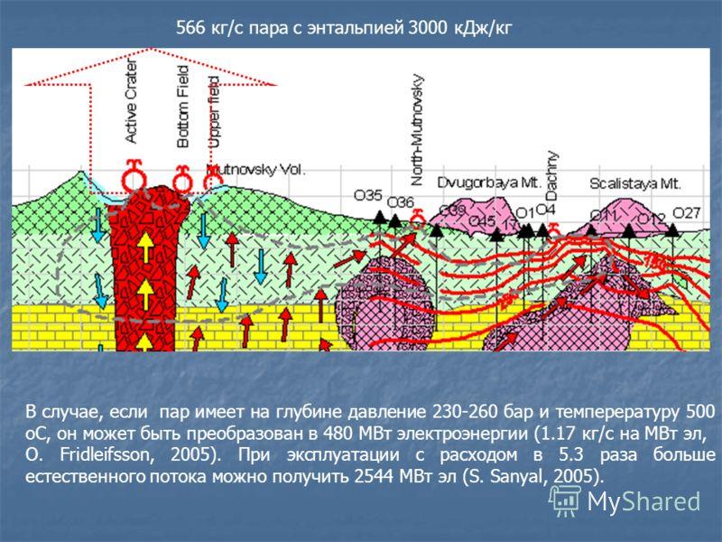 В случае, если пар имеет на глубине давление 230-260 бар и темперературу 500 оС, он может быть преобразован в 480 МВт электроэнергии (1.17 кг/с на МВт эл, O. Fridleifsson, 2005). При эксплуатации с расходом в 5.3 раза больше естественного потока можн