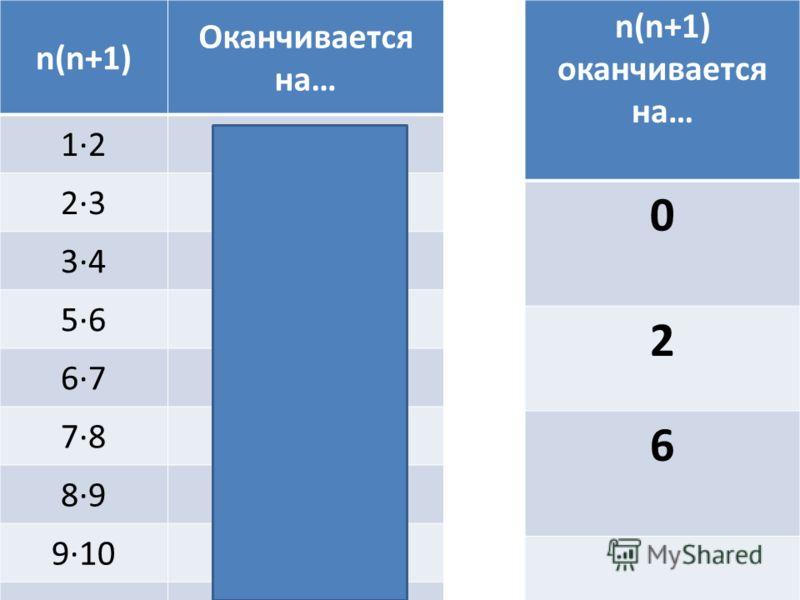 n(n+1) оканчивается на… 0 2 6 n(n+1) Оканчивается на… 1·22 2·36 3·4…2…2 5·6…0…0 6·76·7…2 7·87·8…6 8·98·9…2 9·10…0 ……