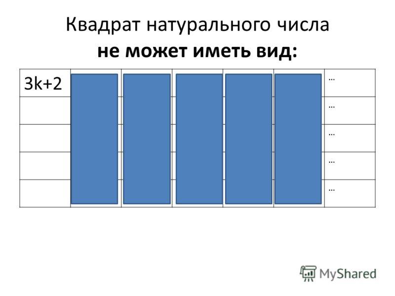 Квадрат натурального числа не может иметь вид: 3k+24k+25k+26k+27k+38k+2 … 4k+35k+36k+57k+58k+3 … 7k+68k+5 … 8k+6 … 8k+7 …