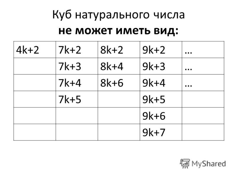 Куб натурального числа не может иметь вид: 4k+27k+28k+29k+2… 7k+37k+38k+49k+3… 7k+48k+69k+4… 7k+59k+5 9k+6 9k+7