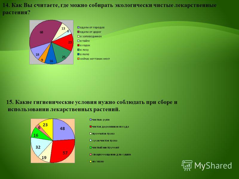 15. Какие гигиенические условия нужно соблюдать при сборе и использовании лекарственных растений. 14. Как Вы считаете, где можно собирать экологически чистые лекарственные растения?