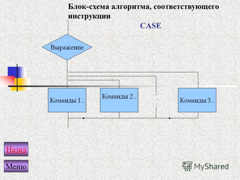Выражение Команды 1.. Команды 2.. Команды 3........ Блок-схема алгоритма, соответствующего инструкции CASE Назад Меню