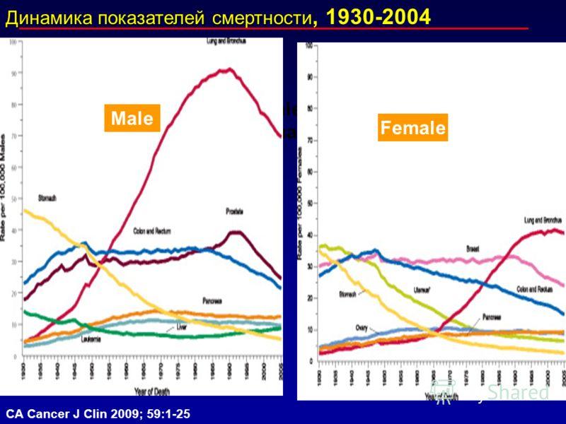 Динамика показателей смертности Динамика показателей смертности, 1930-2004 CA Cancer J Clin 2009; 59:1-25 Male Female Male Female