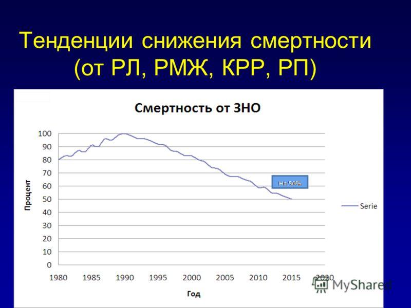 Тенденции снижения смертности (от РЛ, РМЖ, КРР, РП)