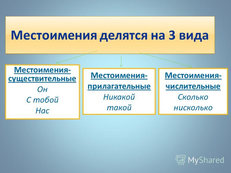 Местоимения делятся на 3 вида Местоимения- существительные Он С тобой Нас Местоимения- прилагательные Никакой такой Местоимения- числительные Сколько нисколько