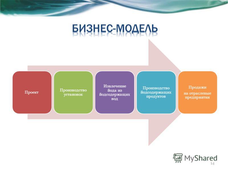 Проект Производство установок Извлечение йода из йодсодержащих вод Производство йодсодержащих продуктов Продажи на отраслевые предприятия 14
