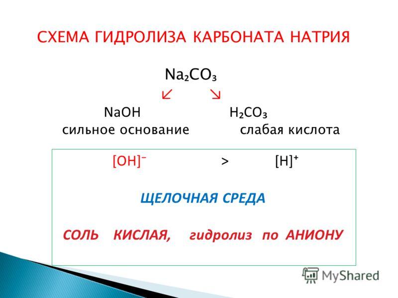СХЕМА ГИДРОЛИЗА КАРБОНАТА НАТРИЯ Na CO NaOH HCO сильное основание слабая кислота [OH] > [H] ЩЕЛОЧНАЯ СРЕДА СОЛЬ КИСЛАЯ, гидролиз по АНИОНУ
