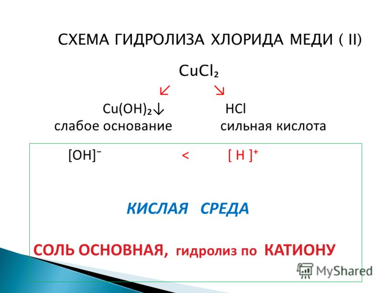 СХЕМА ГИДРОЛИЗА ХЛОРИДА МЕДИ ( II) CuCl Cu(OH) HCl слабое основание сильная кислота [OH] < [ H ] КИСЛАЯ СРЕДА СОЛЬ ОСНОВНАЯ, гидролиз по КАТИОНУ