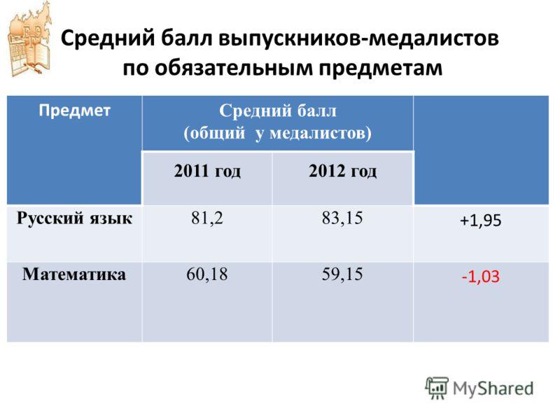 Средний балл выпускников-медалистов по обязательным предметам Предмет Средний балл (общий у медалистов) 2011 год2012 год Русский язык81,283,15 +1,95 Математика60,1859,15 -1,03