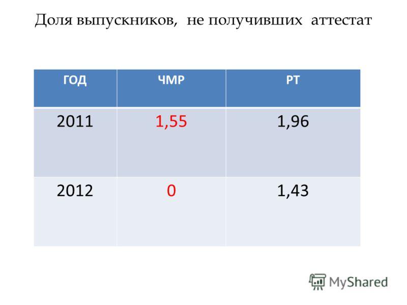 Доля выпускников, не получивших аттестат ГОДЧМРРТ 20111,551,96 201201,43
