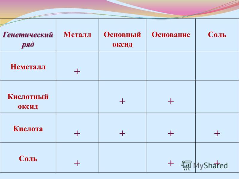 Генетический ряд МеталлОсновный оксид ОснованиеСоль Неметалл + Кислотный оксид ++ Кислота ++++ Соль +++