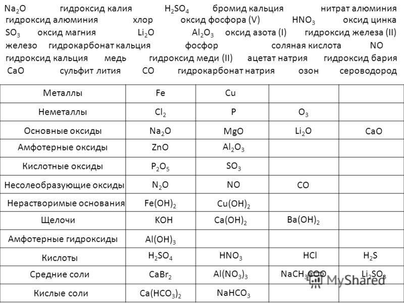 Na 2 Oгидроксид калияH 2 SO 4 бромид кальциянитрат алюминия Металлы Неметаллы Основные оксиды Амфотерные оксиды Кислотные оксиды Несолеобразующие оксиды Нерастворимые основания Щелочи Кислоты Средние соли Кислые соли гидроксид алюминияхлороксид фосфо