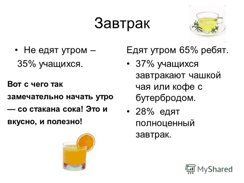 Завтрак Не едят утром – 35% учащихся. Едят утром 65% ребят. 37% учащихся завтракают чашкой чая или кофе с бутербродом. 28% едят полноценный завтрак. Вот с чего так замечательно начать утро со стакана сока! Это и вкусно, и полезно!