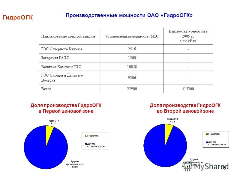 16 Доля производства ГидроОГК в Первой ценовой зоне Доля производства ГидроОГК во Второй ценовой зоне ГидроОГК Наименование электростанцииУстановленная мощность, МВт Выработка э/энергии в 2005 г., млн.кВтч ГЭС Северного Кавказа2516- Загорская ГАЭС120