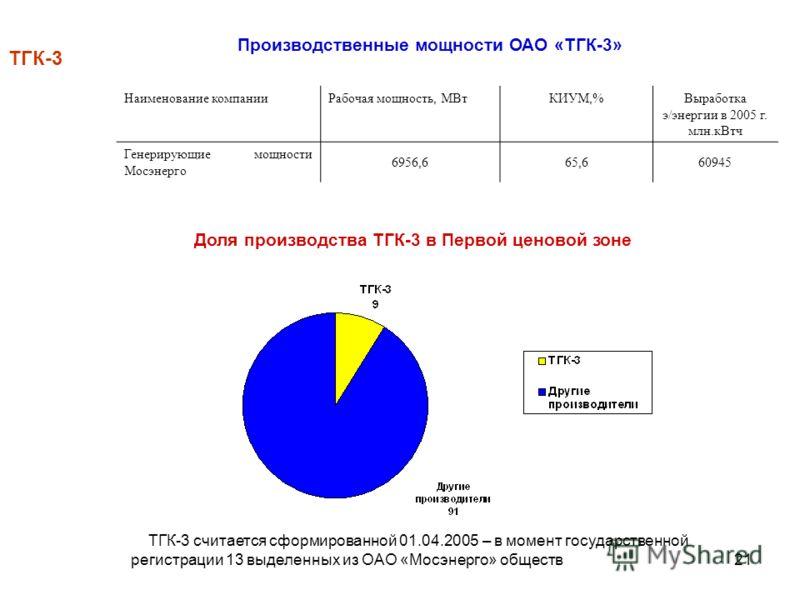 21 Наименование компанииРабочая мощность, МВтКИУМ,%Выработка э/энергии в 2005 г. млн.кВтч Генерирующие мощности Мосэнерго 6956,665,660945 Производственные мощности ОАО «ТГК-3» ТГК-3 Доля производства ТГК-3 в Первой ценовой зоне ТГК-3 считается сформи