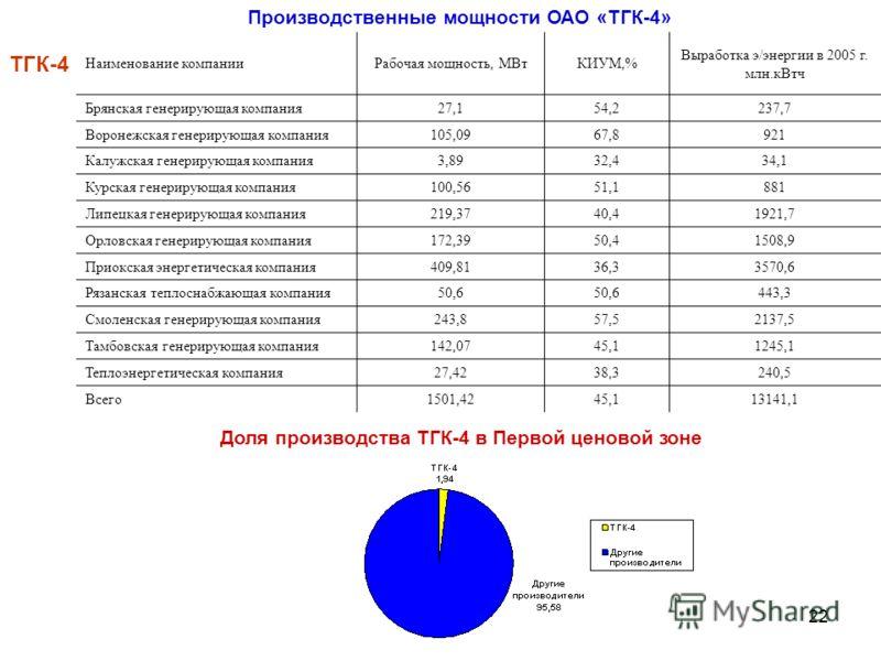 22 Наименование компанииРабочая мощность, МВтКИУМ,% Выработка э/энергии в 2005 г. млн.кВтч Брянская генерирующая компания27,154,2237,7 Воронежская генерирующая компания105,0967,8921 Калужская генерирующая компания3,8932,434,1 Курская генерирующая ком