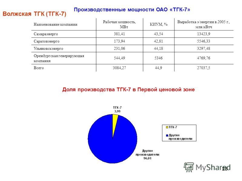 28 Наименование компании Рабочая мощность, МВт КИУМ, % Выработка э/энергии в 2005 г., млн.кВтч Самараэнерго381,4143,5413423,9 Саратовэнерго173,9442,815546,33 Ульяновскэнерго231,0644,183297,48 Оренбургская генерирующая компания 544,4953464769,76 Всего