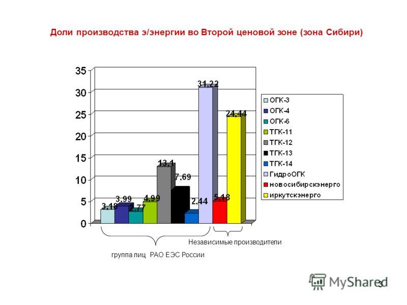 3 Доли производства э/энергии во Второй ценовой зоне (зона Сибири) группа лиц РАО ЕЭС России Независимые производители