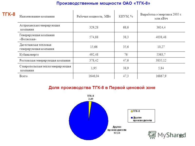 30 Наименование компанииРабочая мощность, МВтКИУМ, % Выработка э/энергии в 2005 г. млн.кВтч Астраханская генерирующая компания 329,2868,63614,4 Генерирующая компания «Волжская» 574,8838,34038,48 Дагестанская тепловая генерирующая компания 15,6635,610
