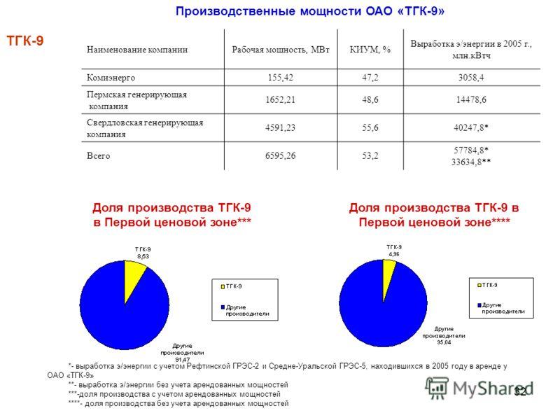 32 ТГК-9 Производственные мощности ОАО «ТГК-9» Наименование компанииРабочая мощность, МВтКИУМ, % Выработка э/энергии в 2005 г., млн.кВтч Комиэнерго155,4247,23058,4 Пермская генерирующая компания 1652,2148,614478,6 Свердловская генерирующая компания 4