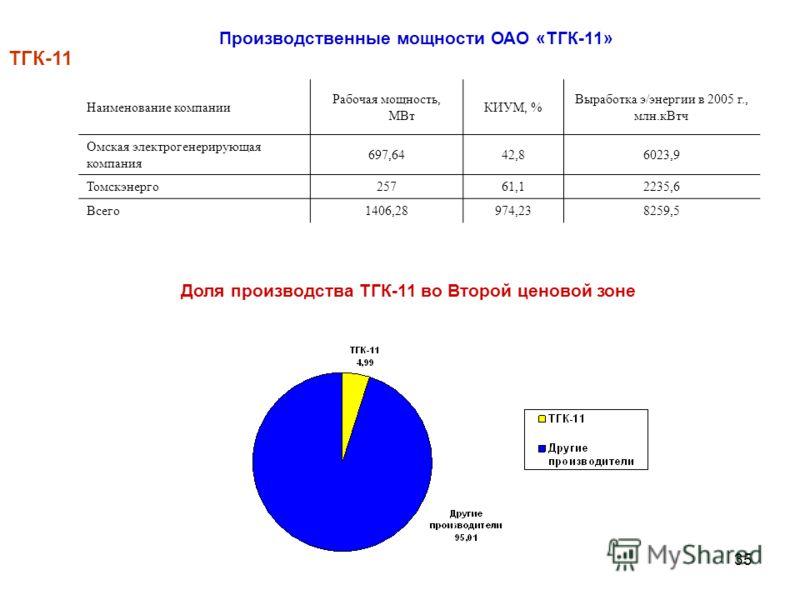 35 ТГК-11 Производственные мощности ОАО «ТГК-11» Наименование компании Рабочая мощность, МВт КИУМ, % Выработка э/энергии в 2005 г., млн.кВтч Омская электрогенерирующая компания 697,6442,86023,9 Томскэнерго25761,12235,6 Всего1406,28974,238259,5 Доля п