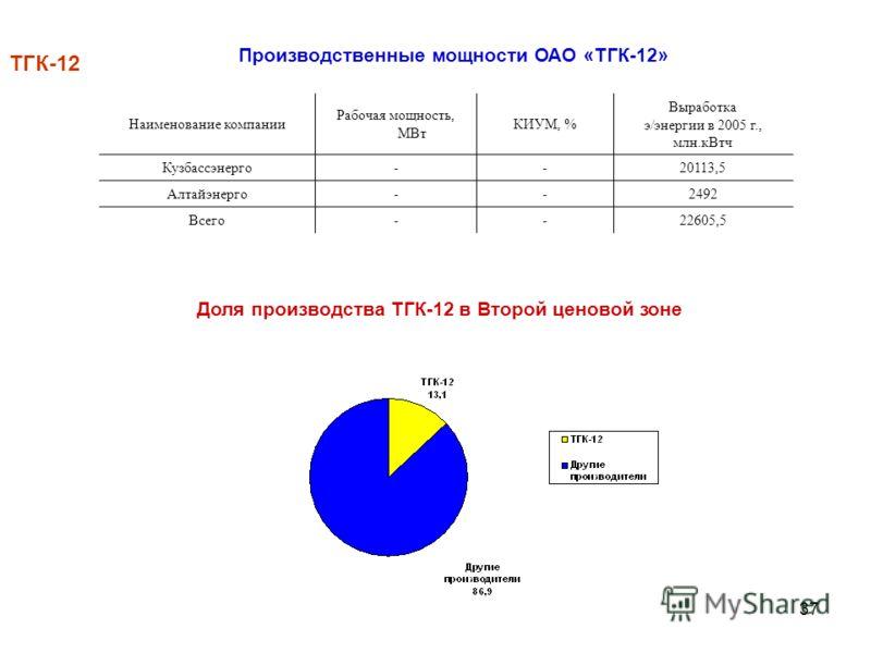 37 ТГК-12 Наименование компании Рабочая мощность, МВт КИУМ, % Выработка э/энергии в 2005 г., млн.кВтч Кузбассэнерго--20113,5 Алтайэнерго--2492 Всего--22605,5 Производственные мощности ОАО «ТГК-12» Доля производства ТГК-12 в Второй ценовой зоне