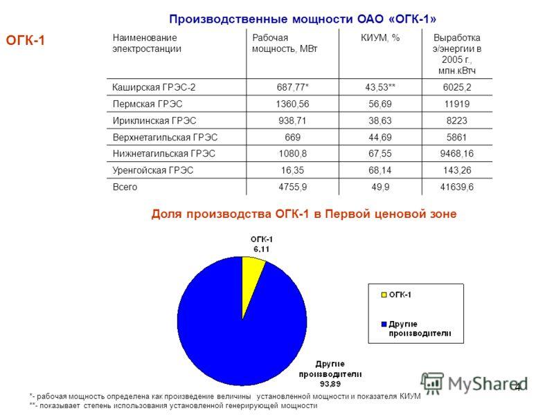4 Производственные мощности ОАО «ОГК-1» ОГК-1 Наименование электростанции Рабочая мощность, МВт КИУМ, %Выработка э/энергии в 2005 г., млн.кВтч Каширская ГРЭС-2 687,77* 43,53** 6025,2 Пермская ГРЭС 1360,56 56,69 11919 Ириклинская ГРЭС 938,71 38,63 822