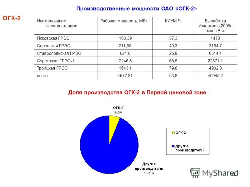 6 Производственные мощности ОАО «ОГК-2» ОГК-2 Доля производства ОГК-2 в Первой ценовой зоне Наименование электростанции Рабочая мощность, МВтКИУМ,%Выработка э/энергии в 2005г., млн.кВтч Псковская ГРЭС160,3937,31473 Серовская ГРЭС211,9840,33154,7 Став