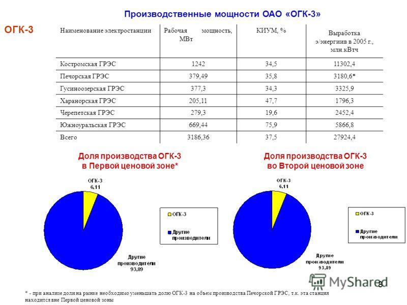 8 Производственные мощности ОАО «ОГК-3» ОГК-3 Доля производства ОГК-3 в Первой ценовой зоне* Наименование электростанцииРабочая мощность, МВт КИУМ, % Выработка э/энергиив в 2005 г., млн.кВтч Костромская ГРЭС124234,511302,4 Печорская ГРЭС379,4935,8318