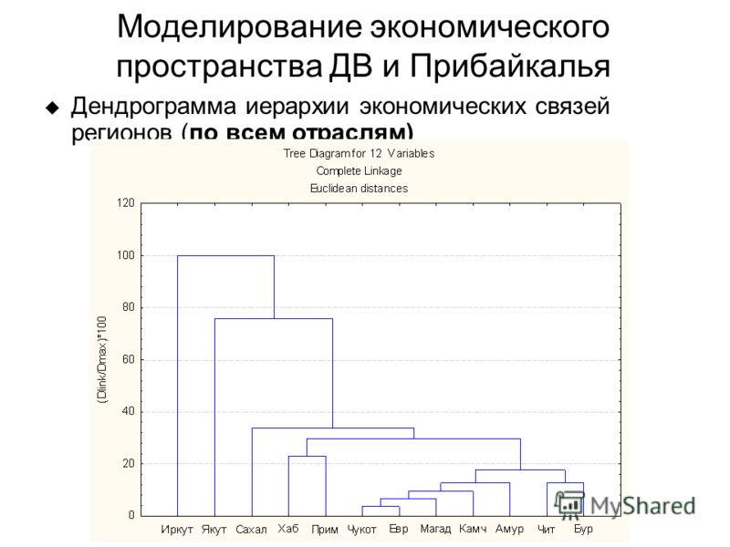 Моделирование экономического пространства ДВ и Прибайкалья Дендрограмма иерархии экономических связей регионов (по всем отраслям)