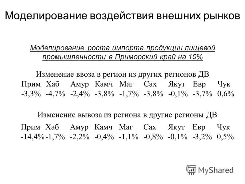 Моделирование воздействия внешних рынков Изменение ввоза в регион из других регионов ДВ ПримХабАмурКамчМагСахЯкутЕврЧук -3,3%-4,7%-2,4%-3,8%-1,7%-3,8%-0,1%-3,7%0,6% Изменение вывоза из региона в другие регионы ДВ ПримХабАмурКамчМагСахЯкутЕврЧук -14,4
