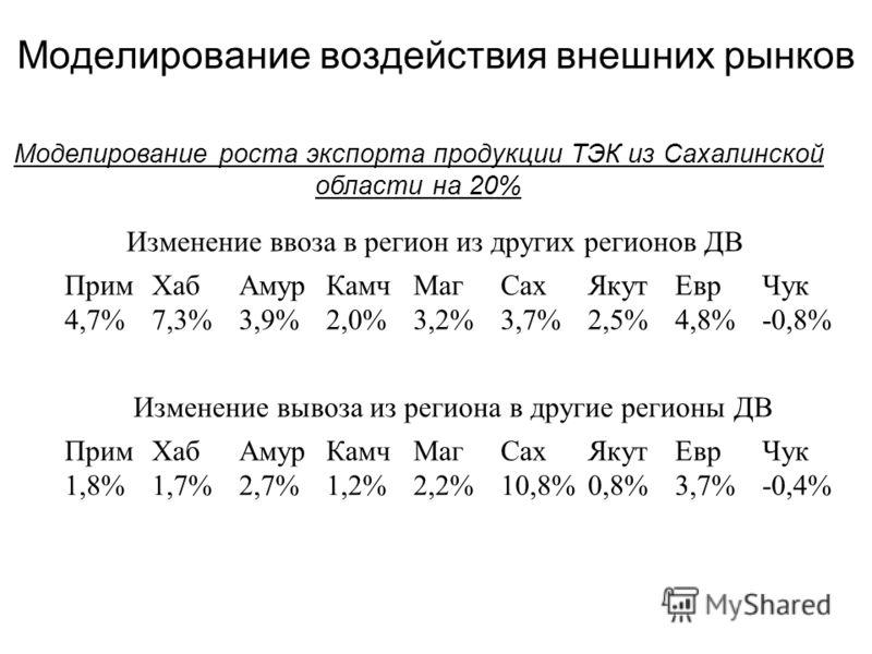Изменение ввоза в регион из других регионов ДВ Изменение вывоза из региона в другие регионы ДВ ПримХабАмурКамчМагСахЯкутЕврЧук 4,7%7,3%3,9%2,0%3,2%3,7%2,5%4,8%-0,8% ПримХабАмурКамчМагСахЯкутЕврЧук 1,8%1,7%2,7%1,2%2,2%10,8%0,8%3,7%-0,4% Моделирование