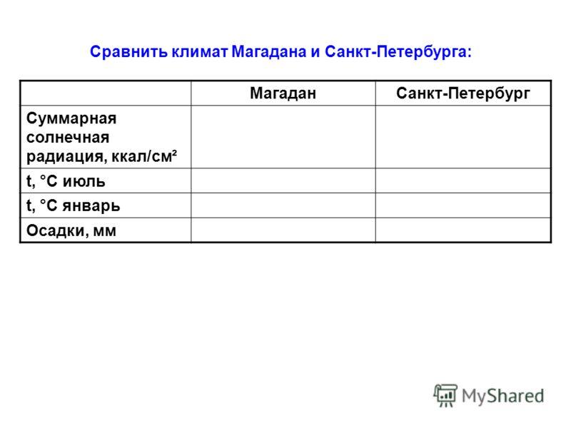 Сравнить климат Магадана и Санкт-Петербурга: МагаданСанкт-Петербург Суммарная солнечная радиация, ккал/см ² t, °С июль t, °С январь Осадки, мм