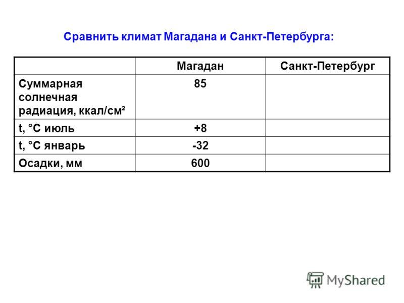 Сравнить климат Магадана и Санкт-Петербурга: МагаданСанкт-Петербург Суммарная солнечная радиация, ккал/см ² 85 t, °С июль+8 t, °С январь-32 Осадки, мм600