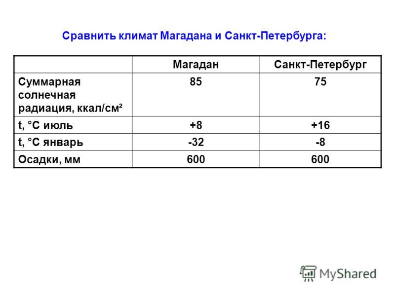 Сравнить климат Магадана и Санкт-Петербурга: МагаданСанкт-Петербург Суммарная солнечная радиация, ккал/см ² 8575 t, °С июль+8+16 t, °С январь-32-8 Осадки, мм600