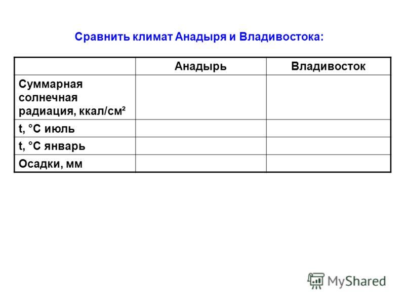 Сравнить климат Анадыря и Владивостока: АнадырьВладивосток Суммарная солнечная радиация, ккал/см ² t, °С июль t, °С январь Осадки, мм