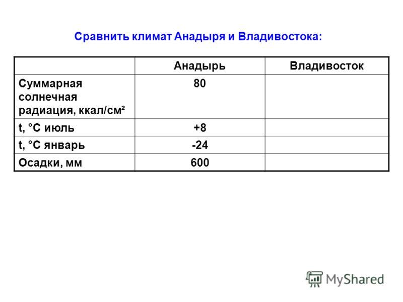 Сравнить климат Анадыря и Владивостока: АнадырьВладивосток Суммарная солнечная радиация, ккал/см ² 80 t, °С июль+8 t, °С январь-24 Осадки, мм600