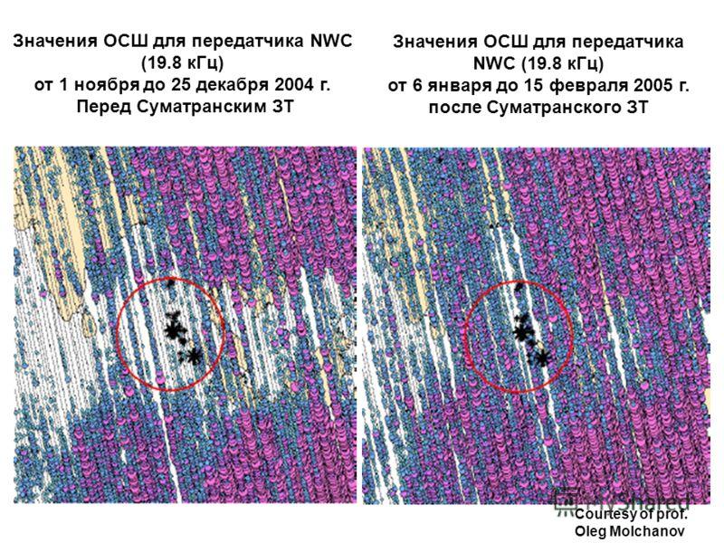 Значения ОСШ для передатчика NWC (19.8 кГц) от 1 ноября дo 25 декабря 2004 г. Перед Суматранским ЗТ Значения ОСШ для передатчика NWC (19.8 кГц) от 6 января до 15 февраля 2005 г. после Суматранского ЗТ Courtesy of prof. Oleg Molchanov