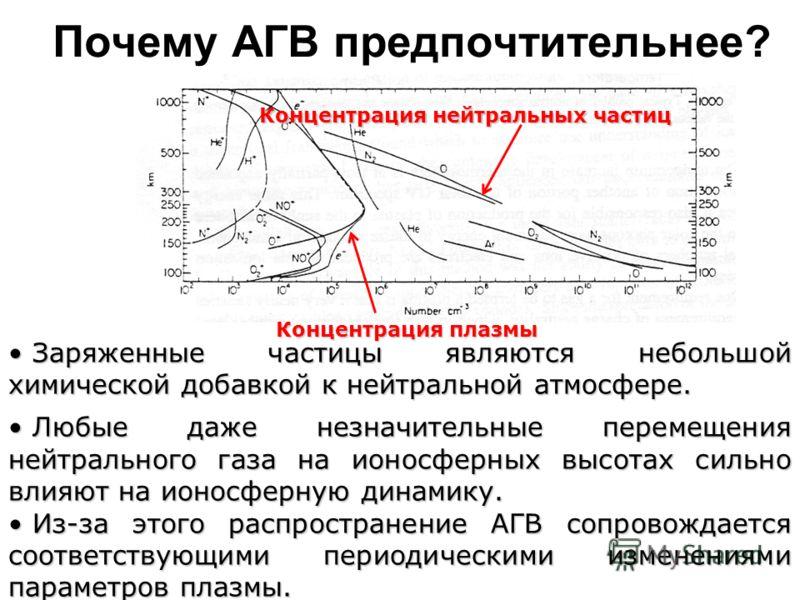 Почему АГВ предпочтительнее? Концентрация плазмы Концентрация нейтральных частиц Заряженные частицы являются небольшой химической добавкой к нейтральной атмосфере. Заряженные частицы являются небольшой химической добавкой к нейтральной атмосфере. Люб