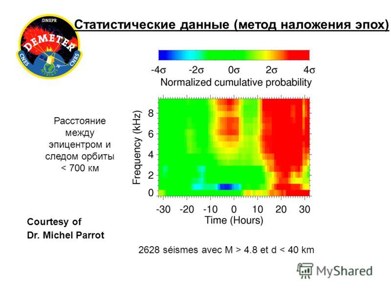 2628 séismes avec M > 4.8 et d < 40 km Расстояние между эпицентром и следом орбиты < 700 км Статистические данные (метод наложения эпох) Courtesy of Dr. Michel Parrot