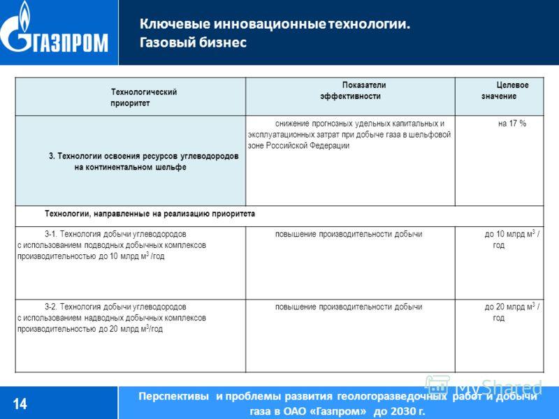 1414 Ключевые инновационные технологии. Газовый бизнес Перспективы и проблемы развития геологоразведочных работ и добычи газа в ОАО «Газпром» до 2030 г. Технологический приоритет Показатели эффективности Целевое значение 3. Технологии освоения ресурс