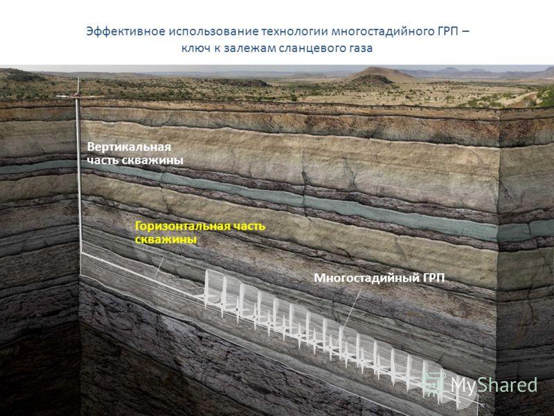 Эффективное использование технологии многостадийного ГРП – ключ к залежам сланцевого газа Многостадийный ГРП Вертикальная часть скважины Горизонтальная часть скважины