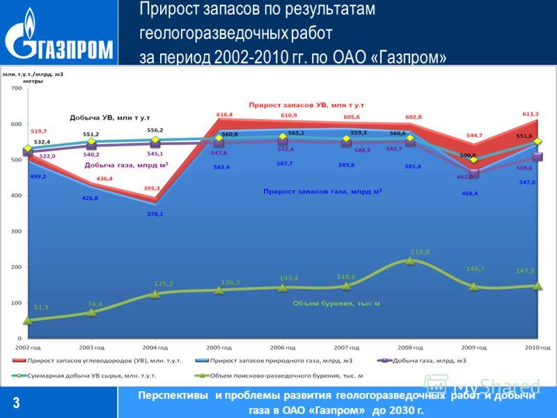 3 Прирост запасов по результатам геологоразведочных работ за период 2002-2010 гг. по ОАО «Газпром» Перспективы и проблемы развития геологоразведочных работ и добычи газа в ОАО «Газпром» до 2030 г.