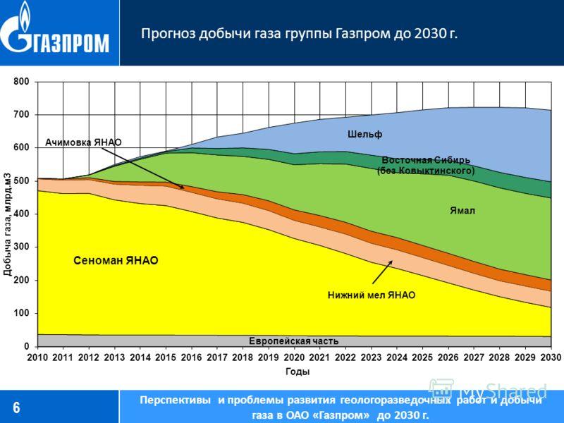 6 Прогноз добычи газа группы Газпром до 2030 г. Перспективы и проблемы развития геологоразведочных работ и добычи газа в ОАО «Газпром» до 2030 г.