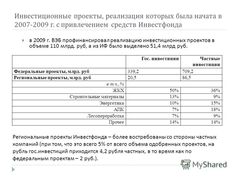 Инвестиционные проекты, реализация которых была начата в 2007-2009 г. с привлечением средств Инвестфонда в 2009 г. ВЭБ профинансировал реализацию инвестиционных проектов в объеме 110 млрд. руб, а из ИФ было выделено 51,4 млрд руб. Гос. инвестицииЧаст