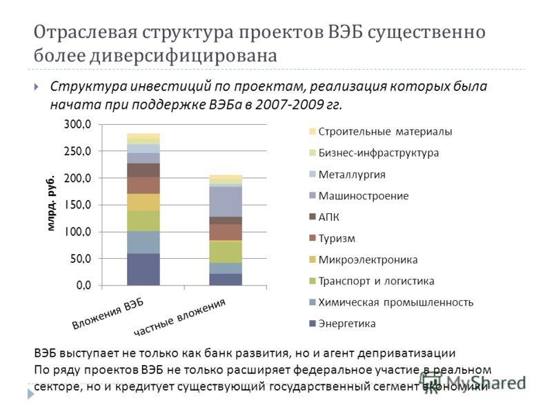 Отраслевая структура проектов ВЭБ существенно более диверсифицирована Структура инвестиций по проектам, реализация которых была начата при поддержке ВЭБа в 2007-2009 гг. ВЭБ выступает не только как банк развития, но и агент деприватизации По ряду про