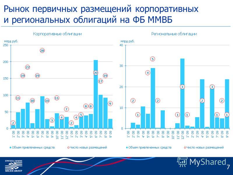 Рынок первичных размещений корпоративных и региональных облигаций на ФБ ММВБ 7