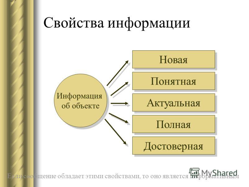 Свойства информации Информация об объекте Новая Понятная Актуальная Полная Достоверная Если сообщение обладает этими свойствами, то оно является информативным