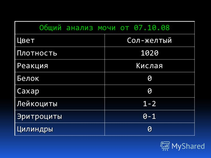 Общий анализ мочи от 07.10.08 ЦветСол-желтый Плотность1020 РеакцияКислая Белок0 Сахар0 Лейкоциты1-2 Эритроциты0-1 Цилиндры0