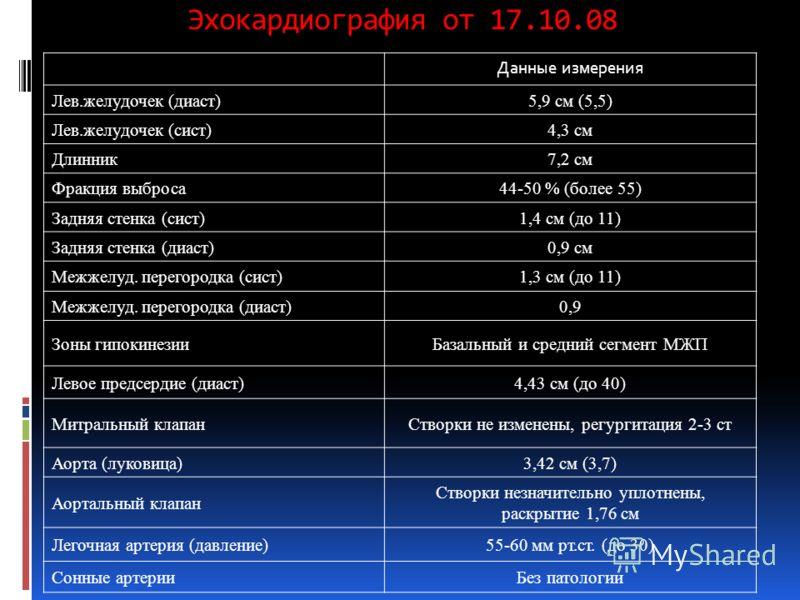 Эхокардиография от 17.10.08 Данные измерения Лев.желудочек (диаст)5,9 см (5,5) Лев.желудочек (сист)4,3 см Длинник7,2 см Фракция выброса44-50 % (более 55) Задняя стенка (сист)1,4 см (до 11) Задняя стенка (диаст)0,9 см Межжелуд. перегородка (сист)1,3 с